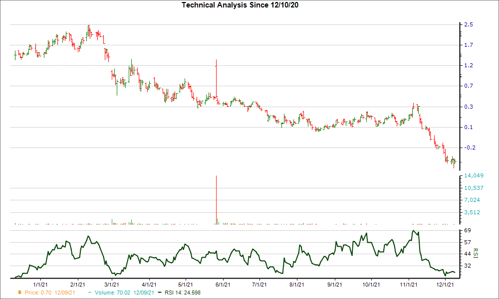3-month RSI Chart for NBRV