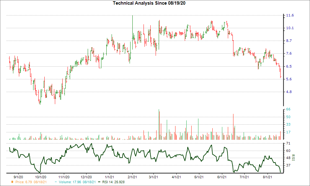 3-month RSI Chart for NEXA