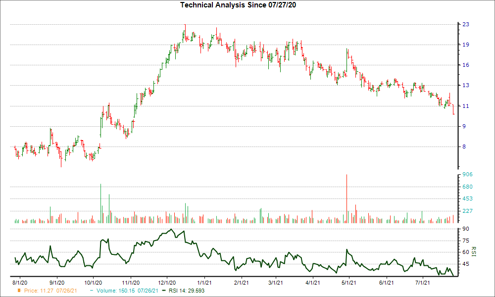 3-month RSI Chart for OCUL