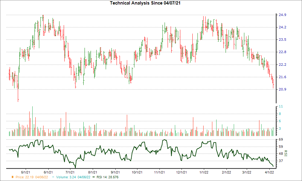 3-month RSI Chart for ORRF