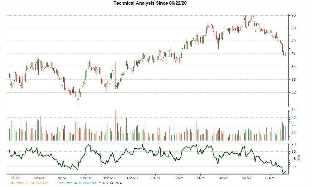 3-month RSI Chart for PATK