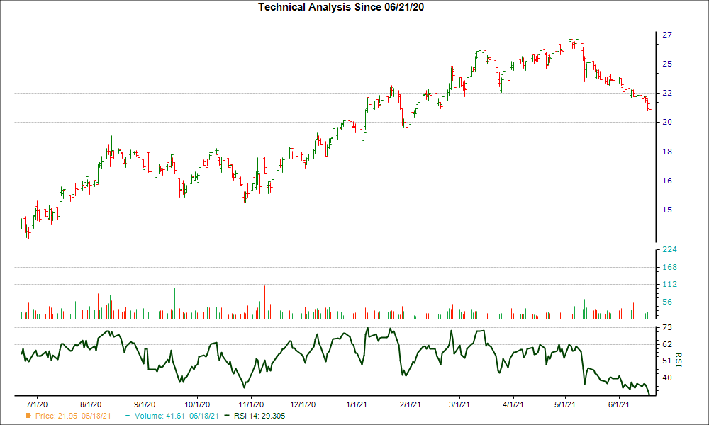 3-month RSI Chart for PGTI