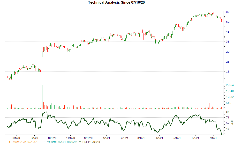 3-month RSI Chart for SGMS