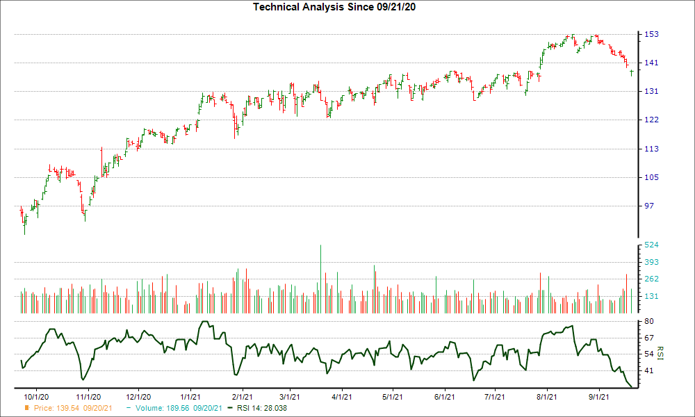 3-month RSI Chart for TEL