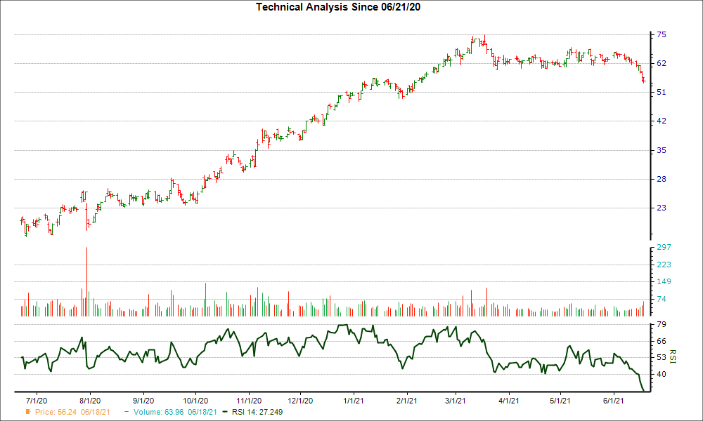 3-month RSI Chart for TSE
