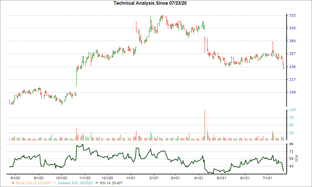 3-month RSI Chart for WDFC