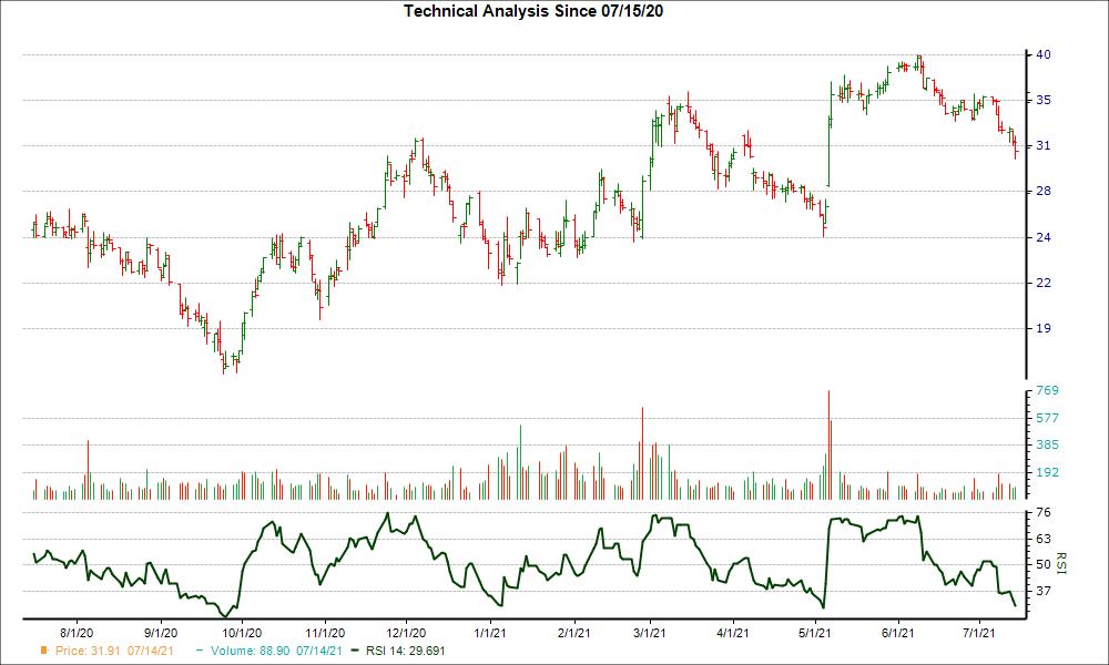 3-month RSI Chart for WW