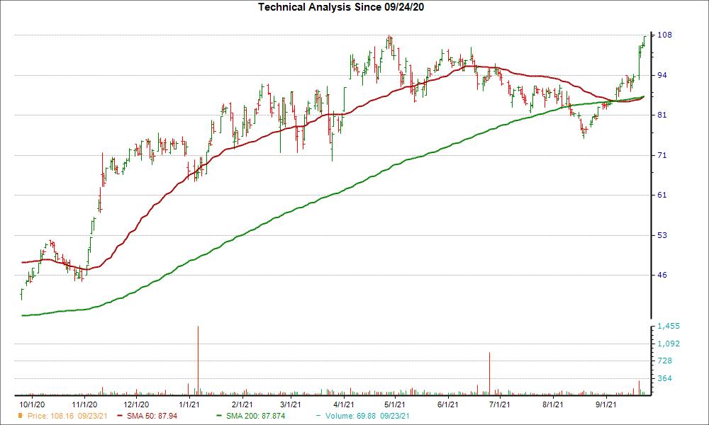 Moving Average Chart for BRKS