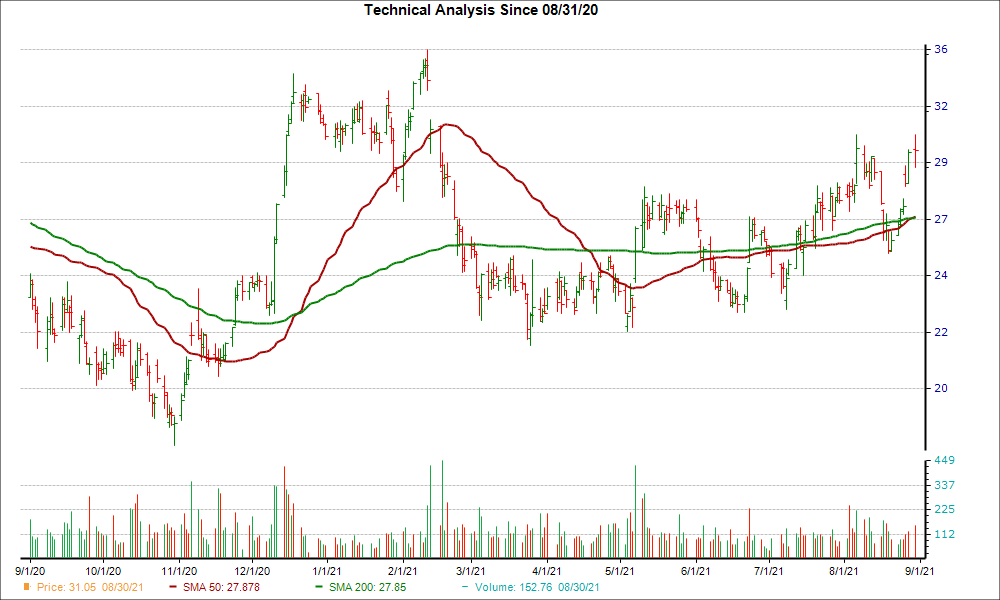 Moving Average Chart for CARG