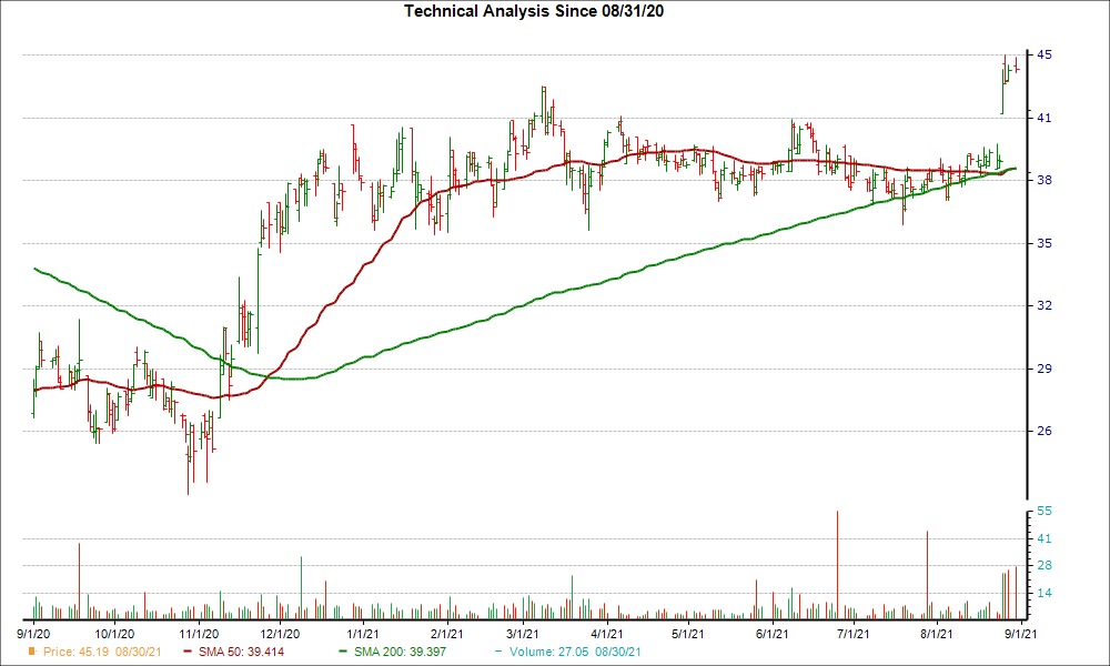 Moving Average Chart for RMR