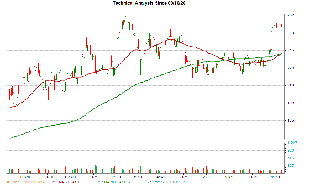 Moving Average Chart for WDAY