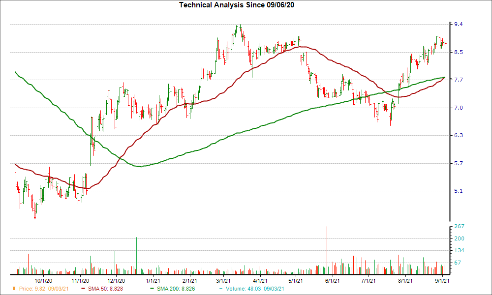 Moving Average Chart for WSR