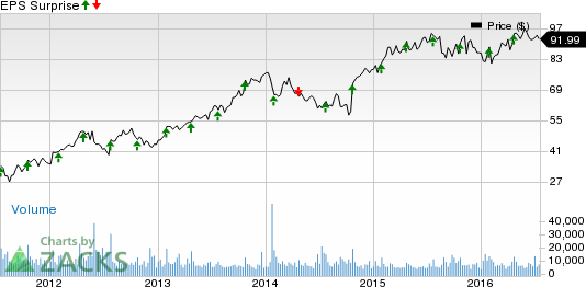 Tractor Supply (TSCO) Q2 Comps Low: Will It Hurt Earnings?