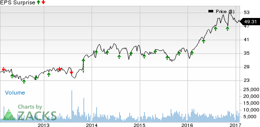 Machinery Stocks' Earnings Slated on Feb 2: XYL, PH & More