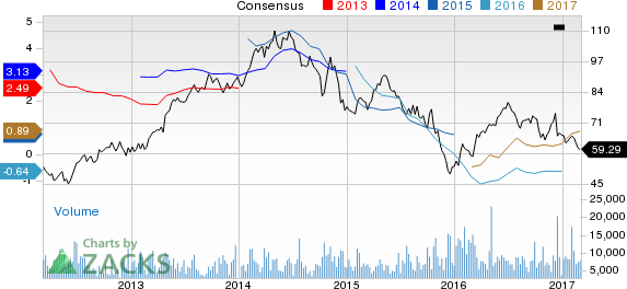 EQT Corp (EQT) Down 7.2% Since Earnings Report: Can It Rebound?