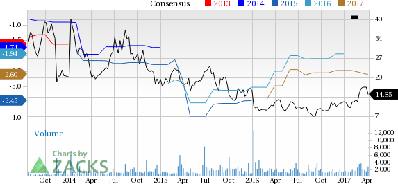Why Is Epizyme (EPZM) Down 3.6% Since the Last Earnings Report?