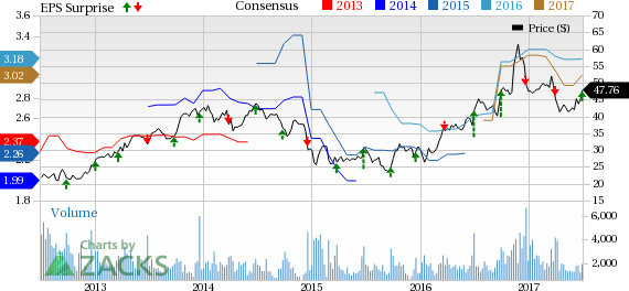 Worthington (WOR) Tops Earnings & Revenue Estimates in Q4