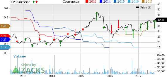 Fortinet (FTNT) Q2 Earnings Top, Revenue Growth Rate Dismal