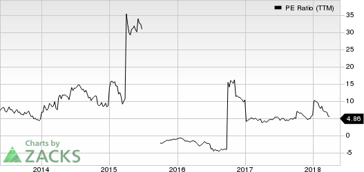Timmons Gold Corp PE Ratio (TTM)