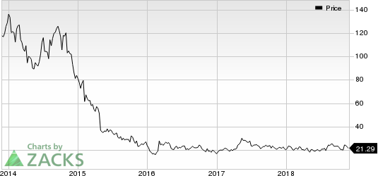 Stratasys, Ltd. Price