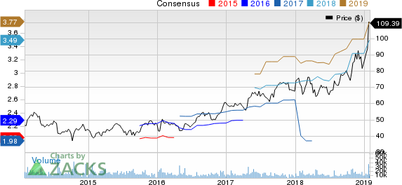 Xilinx, Inc. Price and Consensus