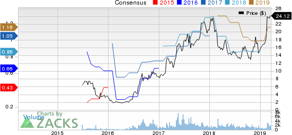 Lantheus Holdings, Inc. Price and Consensus