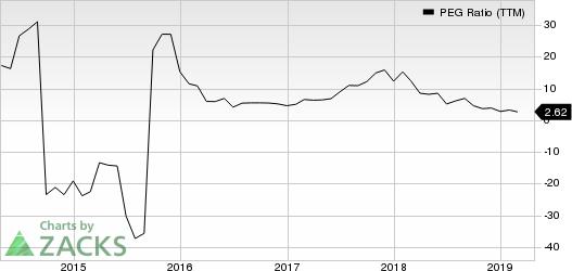 Amazon.com, Inc. PEG Ratio (TTM)