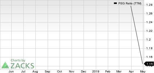 Apergy Corporation PEG Ratio (TTM)