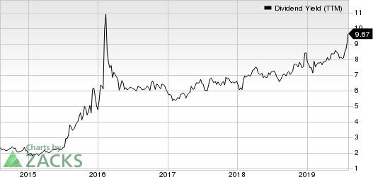MPLX LP Dividend Yield (TTM)