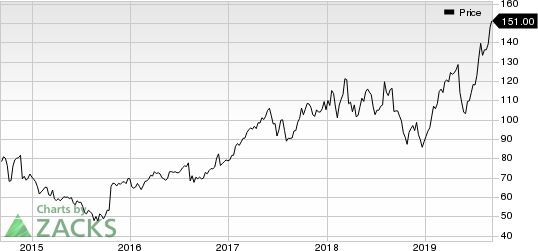 KLA-Tencor Corporation Price