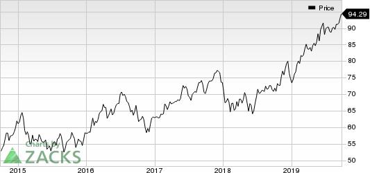 American Electric Power Company, Inc. Price