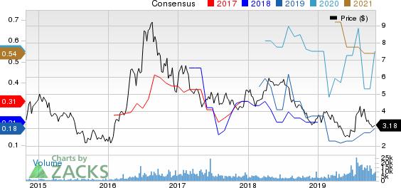 Fortuna Silver Mines Inc. Price and Consensus