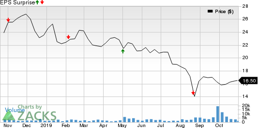 MSG Networks Inc. Price and EPS Surprise