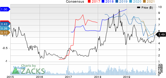 W&T Offshore, Inc. Price and Consensus