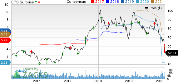 Spirit Aerosystems Holdings, Inc. Price, Consensus and EPS Surprise