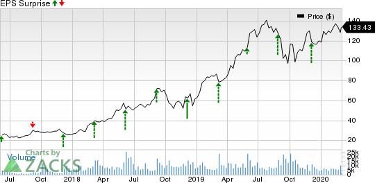 Okta, Inc. Price and EPS Surprise