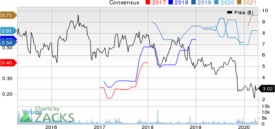 Ribbon Communications Inc. Price and Consensus