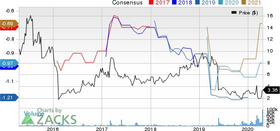 BioCryst Pharmaceuticals, Inc. Price and Consensus