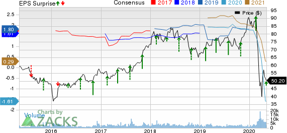 Hyatt Hotels Corporation Price, Consensus and EPS Surprise