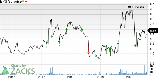 PCTEL, Inc. Price and EPS Surprise