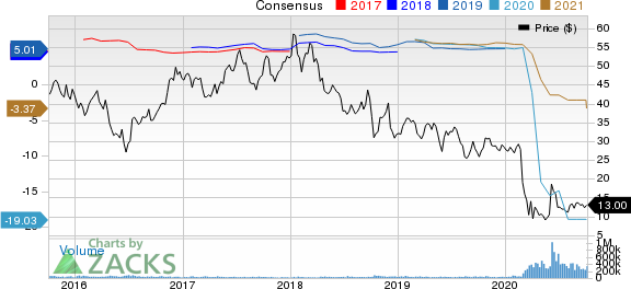 American Airlines Group Inc. Price and Consensus