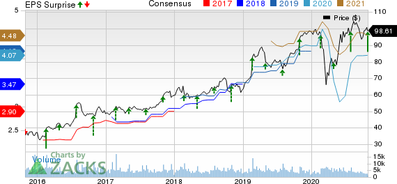 Garmin Ltd. Price, Consensus and EPS Surprise