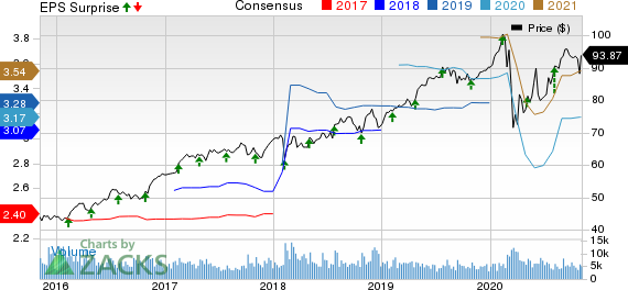 Republic Services, Inc. Price, Consensus and EPS Surprise