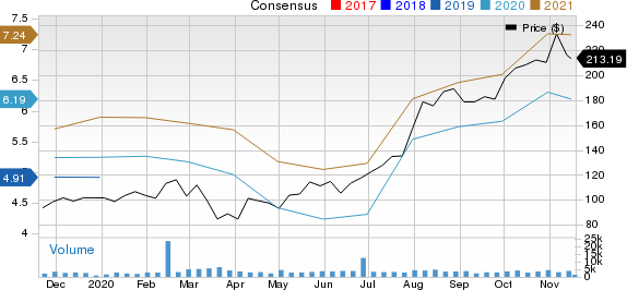 Generac Holdings Inc. Price and Consensus