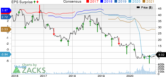 Macys, Inc. Price, Consensus and EPS Surprise
