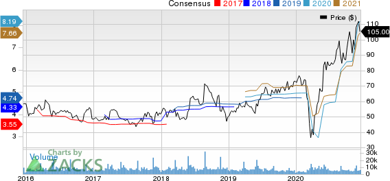 WilliamsSonoma, Inc. Price and Consensus