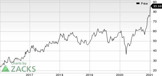 Rio Tinto PLC Price