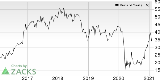 Hancock Whitney Corporation Dividend Yield (TTM)