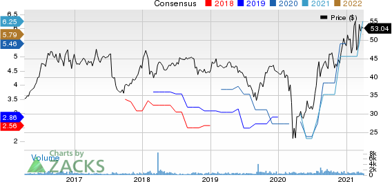 Stewart Information Services Corporation Price and Consensus