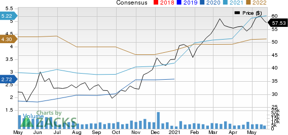 Zions Bancorporation, N.A. Price and Consensus